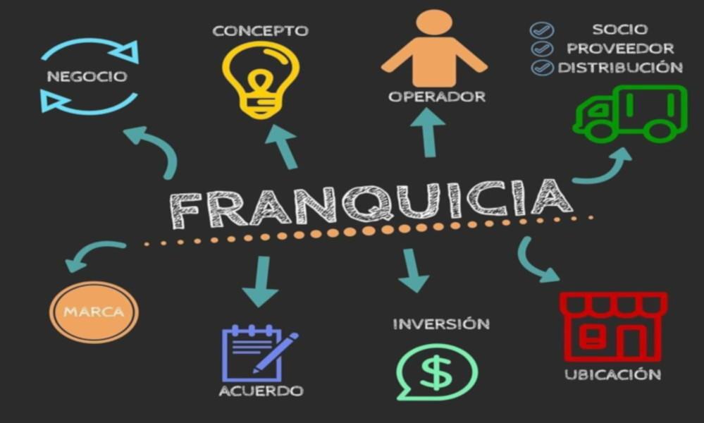 LA FRANQUICIA COMO FORMA DE NEGOCIO
